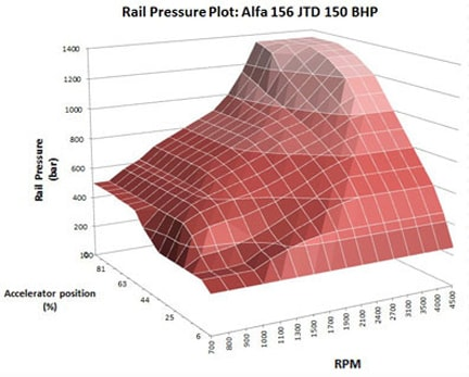 Bluespark Pro Diesel Tuning Box Performance Graph